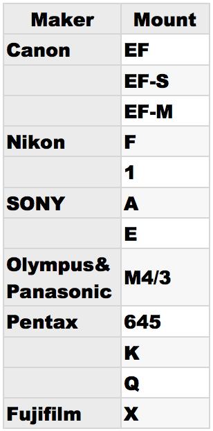 現在日本国内で発売されている主なレンズマウント一覧